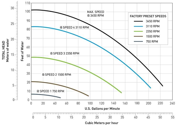 Pentair Intellifloxf Variable Speed Pump